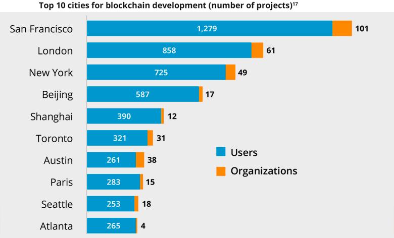 Согласно отчета Deloitte, из 26 тыс. блокчейн-стартапов за год выжило только 8%