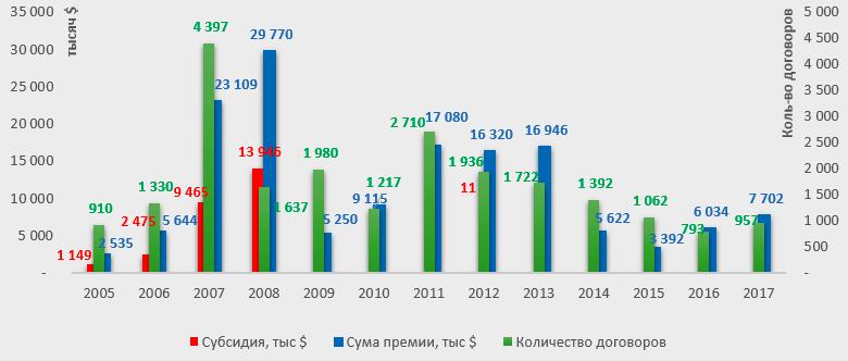 Тенденции рынка агрострахования 2005-2017