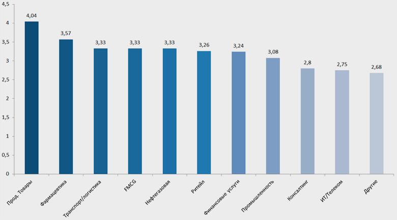 Индустрии, наиболее подверженные обеспокоенности директоров