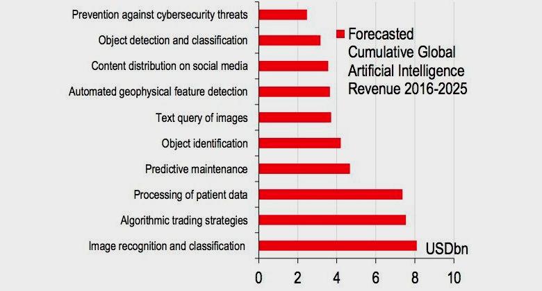 Доходы компаний в сфере искусственного интеллекта