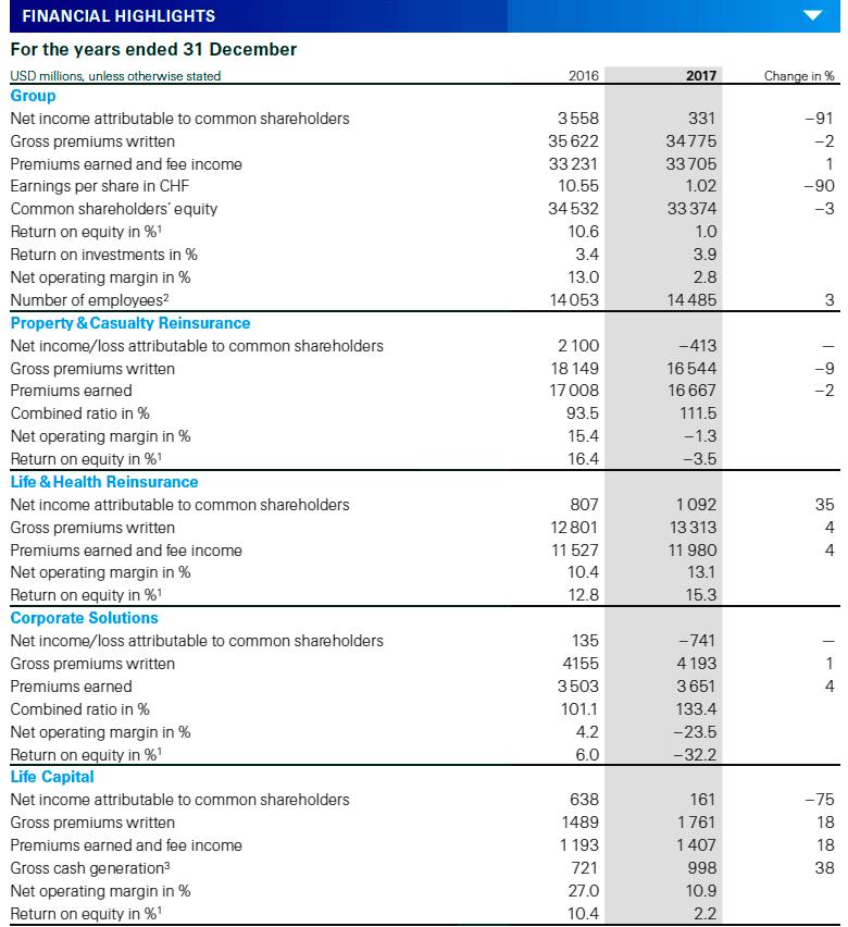 Показатели инвестиций Swiss Re на 2017 год