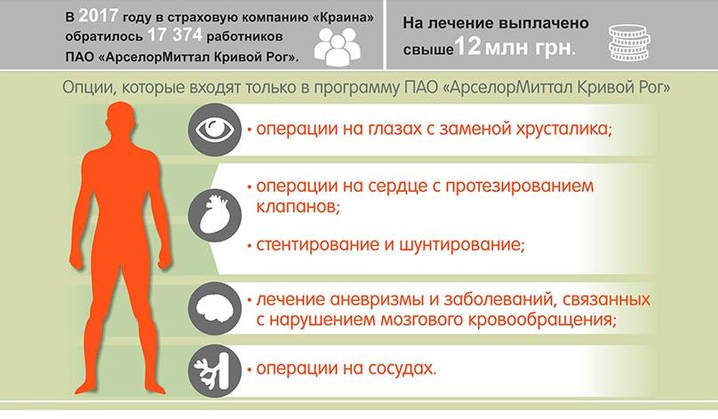 ДМС ArcelorMittal Кривой Рог