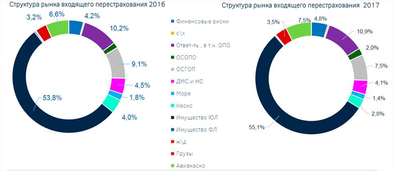 Подведены итоги рынка перестрахования в России за 2017 год