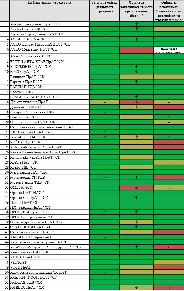 Оценка деятельности страховщиков ОСАГО за 4 квартал 2017