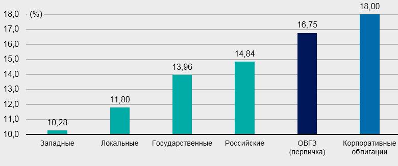 Средние ставки по гривневым ОВГЗ и депозитам юрлиц сроком размещения