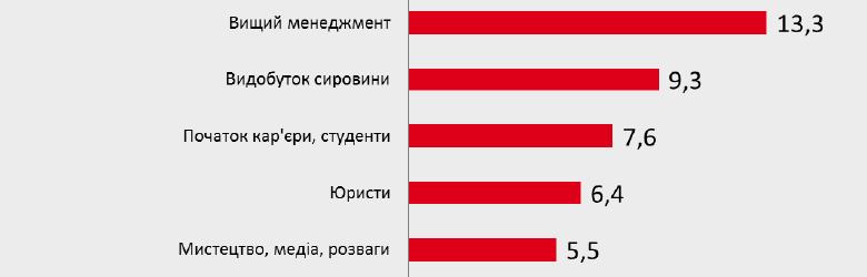 ТОП-5 сфер с высокой конкуренцией в 2018 году