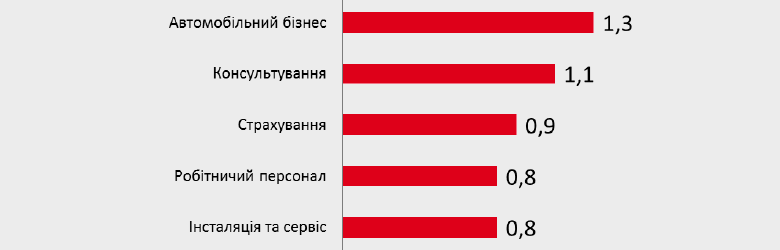 ТОП-5 сфер с низкой конкуренцией в 2018 году
