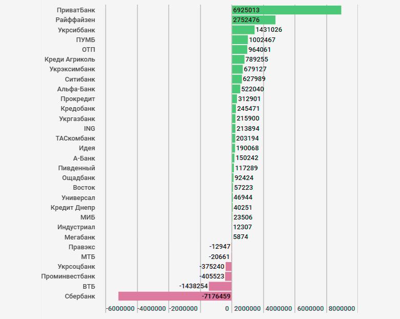 ТОП самых прибыльных и самых убыточных банков Украины