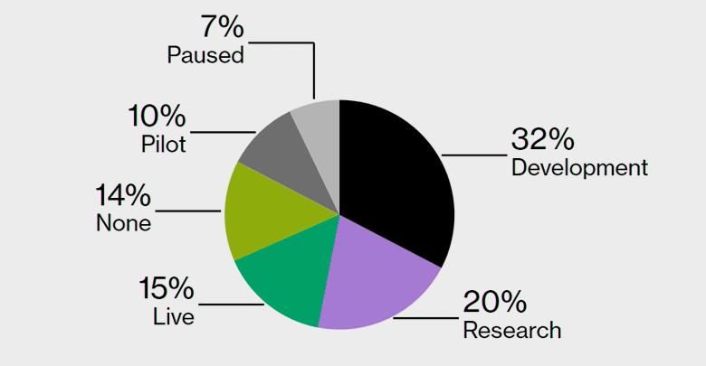 Структура использования блокчейн-технологий в компаниях мира в 2018 году