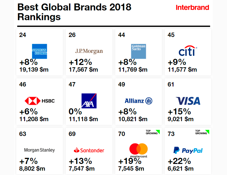 АХА и Allianz вошли в ТОП-10 Interbrand Best Global Brands ranking 2018