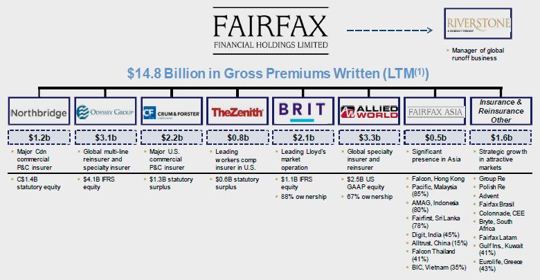 Структура Fairfax Holdings