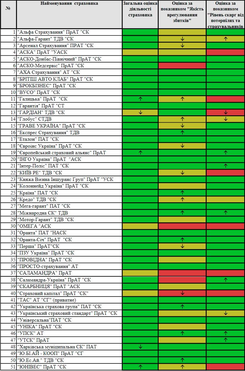 Оценка деятельности страховых компаний ОСАГО за 9 месяцев 2018 года