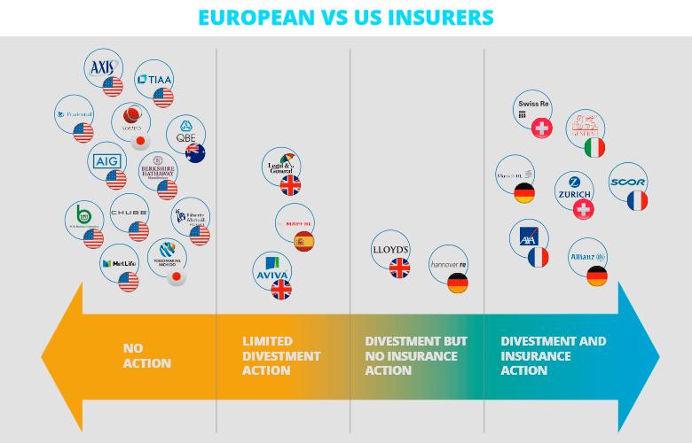 Международные страховщики и перестраховщики