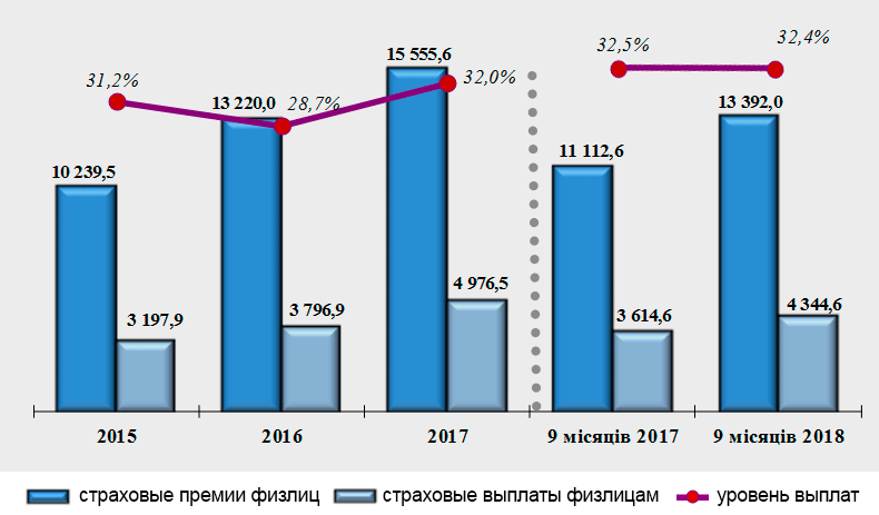 Динамика рынка страхования физлиц, 2015-2018
