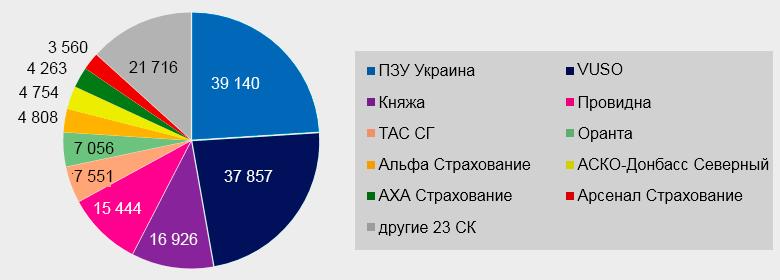ТОП-10 СК по количеству проданных е-полисов