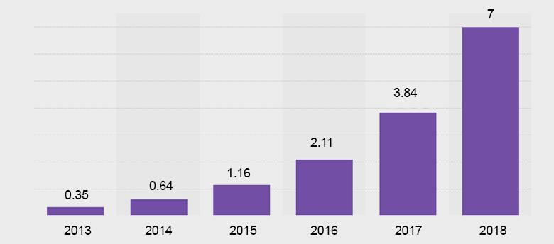 Количество пациентов, использующих телемедицину, 2013-2018