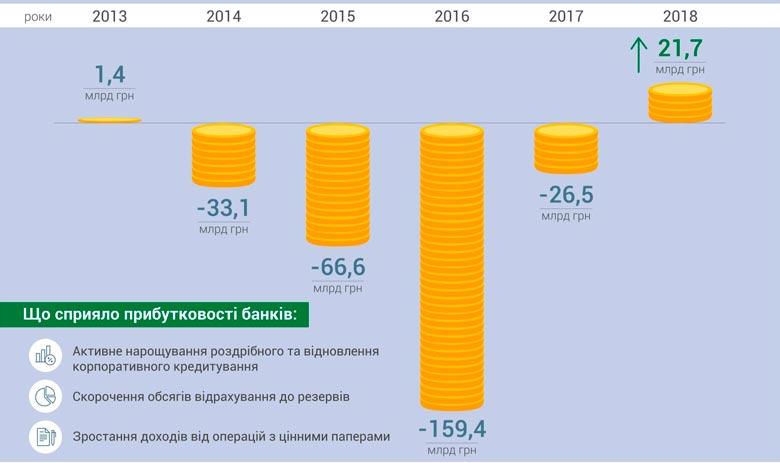 Банки Украины в 2018 году получили рекордную прибыль в 21,7 млрд. грн.