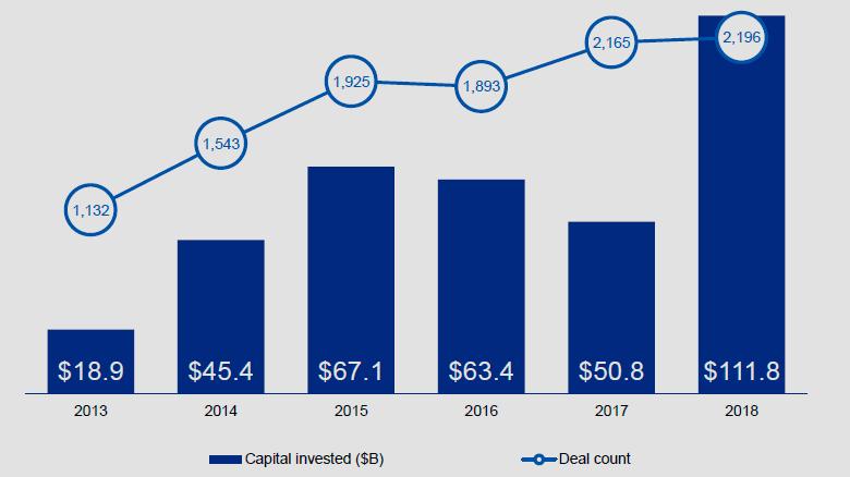 Инвестиции в финтех-компании в 2018 году