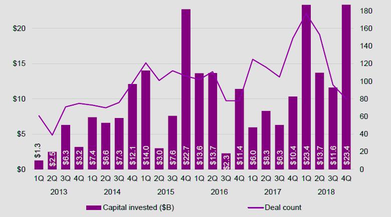 Глобальные венчурные инвестиции в финтех в 2013-2018