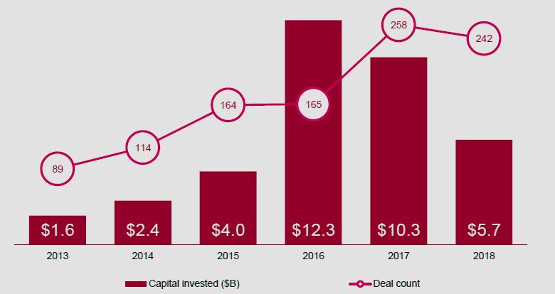 Глобальные приватные инвестиции в иншуртех и страховые стартапы в 2013