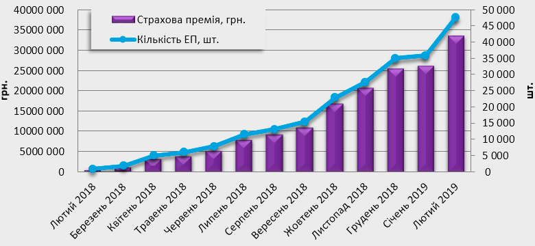 Статистика заключения электронных договоров ОСАГО, февраль 2018-2019