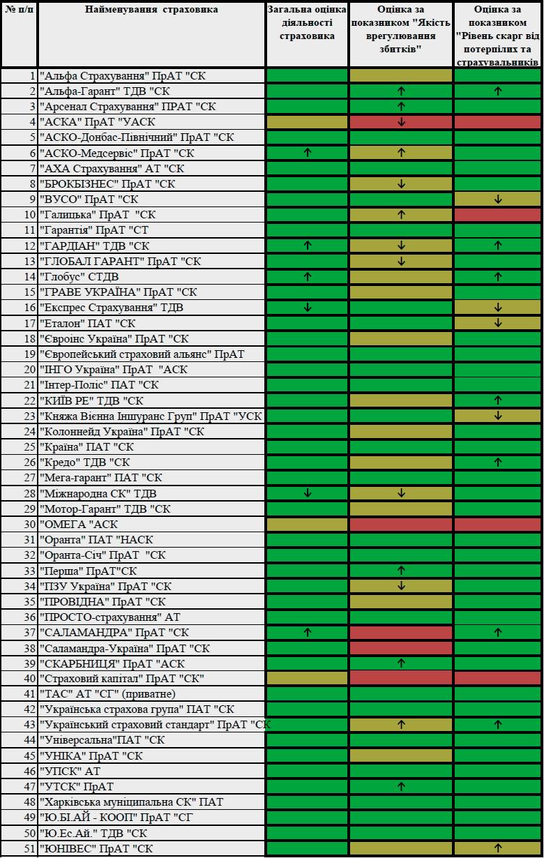 Оценка деятельности страховщиков-членов МТСБУ за 4 квартал 2018 года