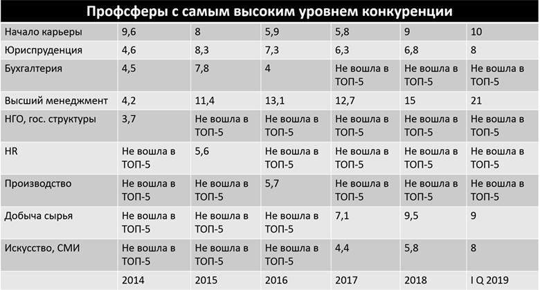 Как изменилась конкуренция на рынке труда Украины в 2019 году?