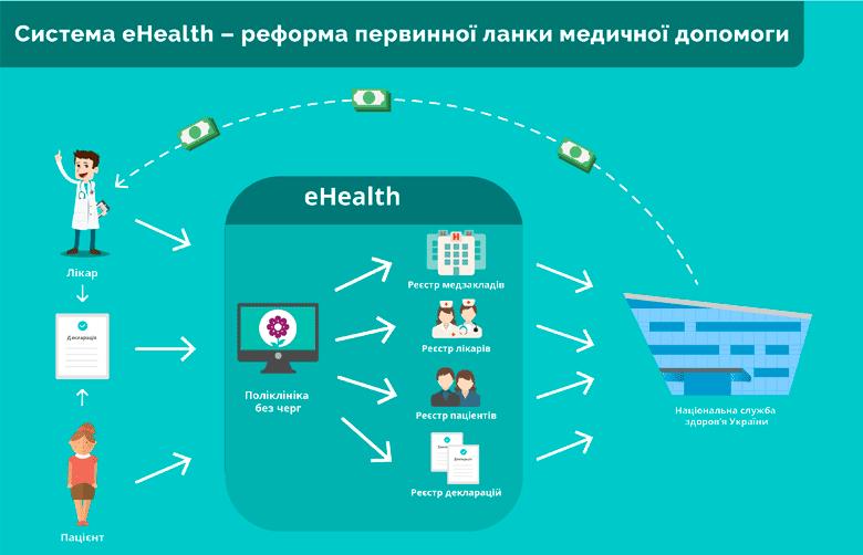 Зачем Украине система eHealth и как она поможет страховщикам в рамках реформы здравоохранения?