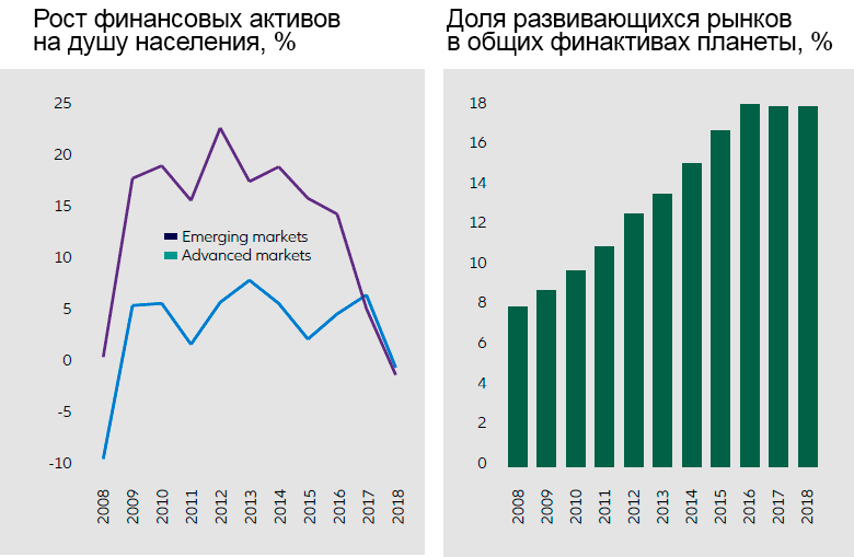 «Allianz Global Wealth Report 2019»: финансовые активы населения планеты