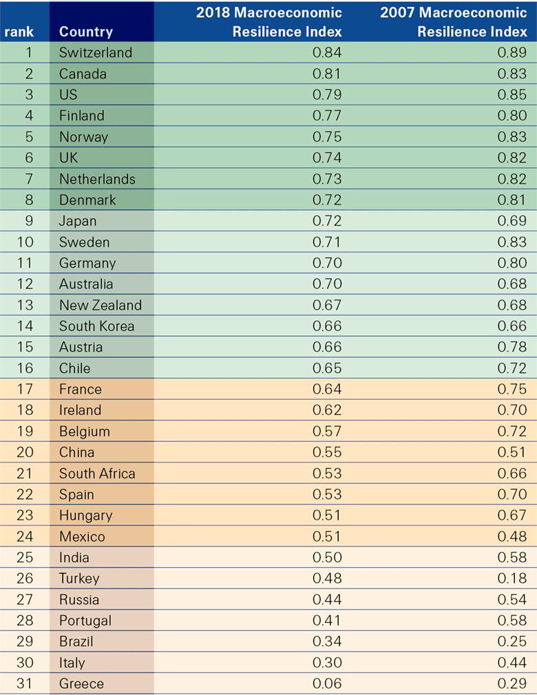 Индекс макроэкономической устойчивости, рейтинг 2018 года по странам