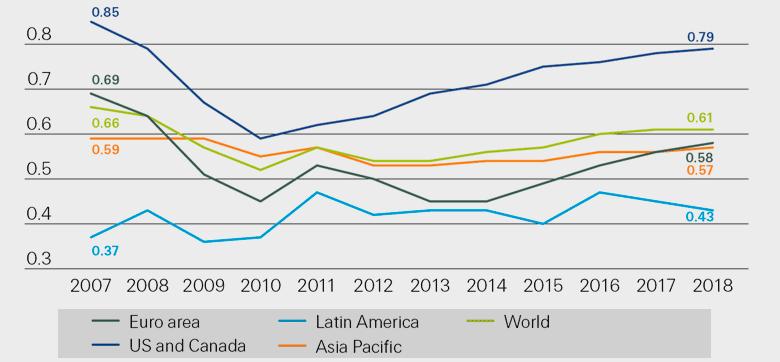 Индексы экономической устойчивости по регионам, 2007-2018