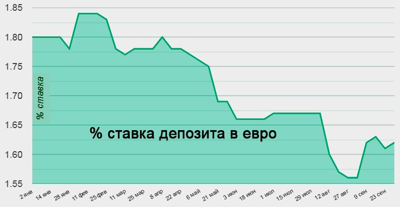Депозитные ставки в евро в банках Украины в 2019 году
