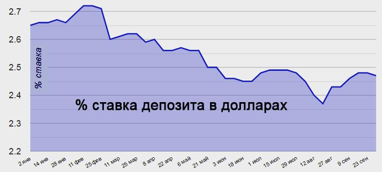 Депозитные ставки в долларах в банках Украины в 2019 году