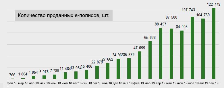 Динамика количества проданных е-полисов ОСАГО, 2018-2019