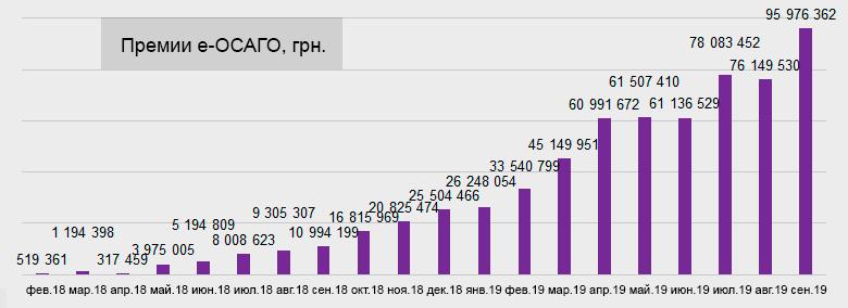Динамика премий по е-ОСАГО, 2018-2019