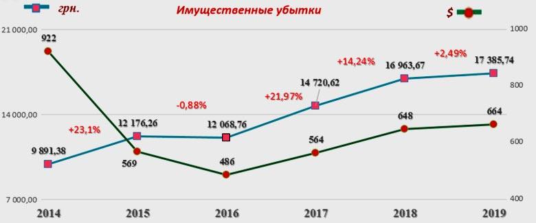 Динамика средней суммы страхового возмещения по договорам ОСАГО (2014-2019 годов)