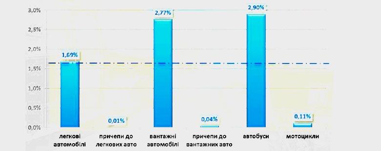 Частота наступления страховых событий по ОСАГО в разрезе видов транспорта