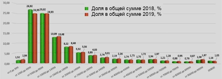 Профиль имущественного вреда по договорам ОСАГО, январь-август 2018-2019 гг