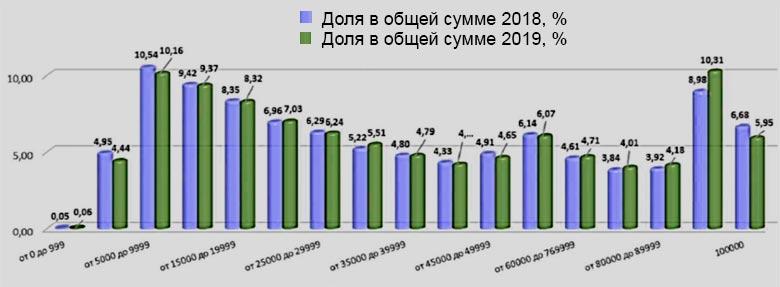 Профиль вреда жизни и здоровью по договорам ОСАГО, январь-август 2018-2019