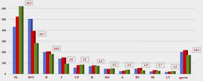 Количество ДТП по украинским «Зеленым картам» на территории стран Green Card