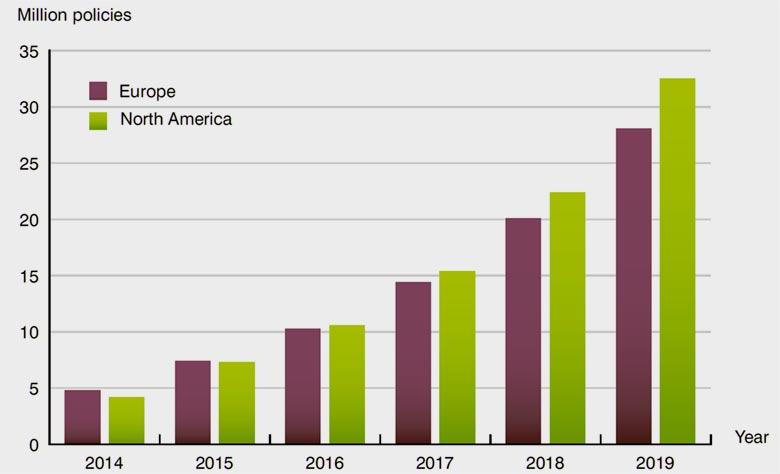 Динамика роста количества страховых полисов с использованием телематики
