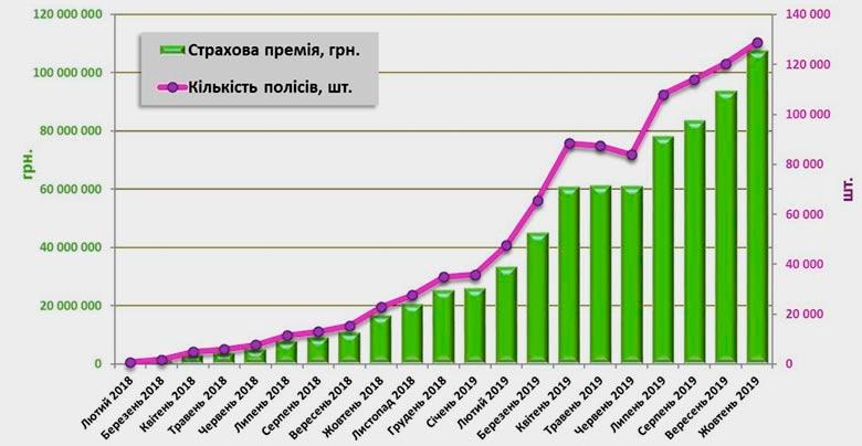 Количество электронных договоров и сумма премий по е-ОСАГО