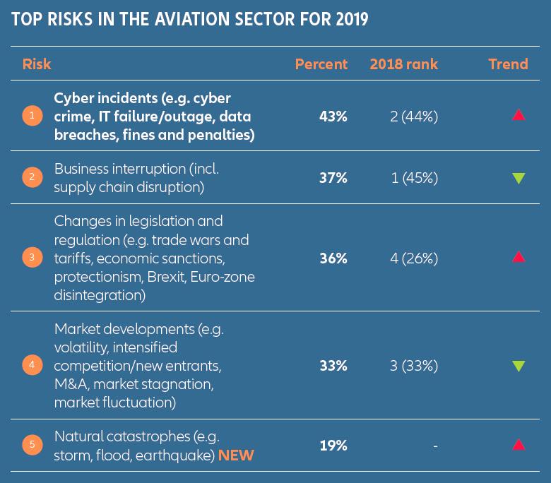 Обзор глобальных авиарисков в 2020 году