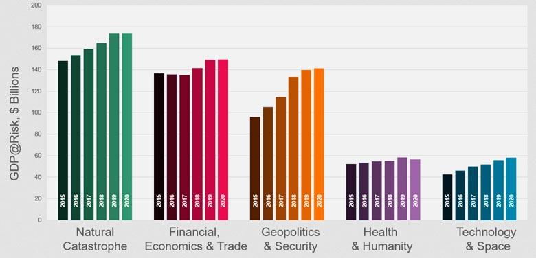 5 основных рисков для мировой экономики