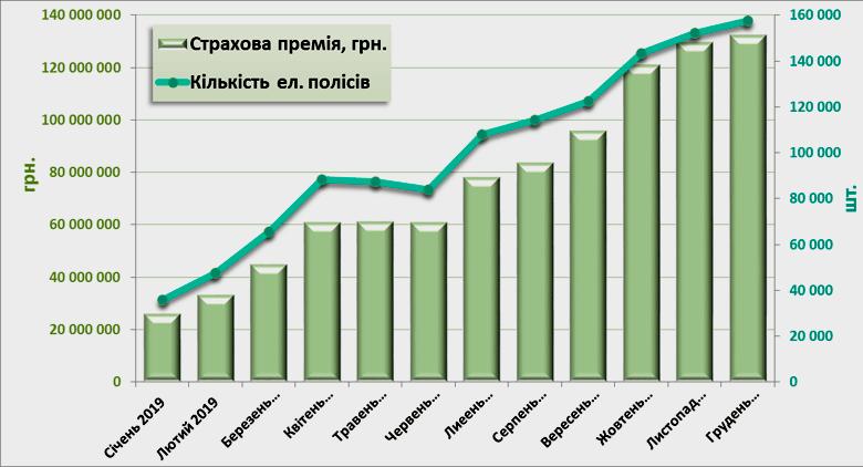 Помесячная динамика электронных полисов и премий, январь-декабрь 2019