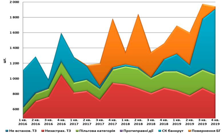 Количество выплат из фондов МТСБУ