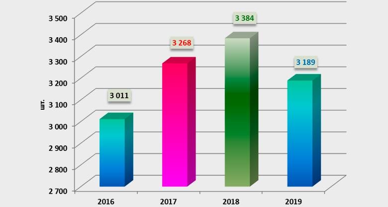 Динамика количества регламентных выплат по незастрахованным авто, 2016-2019
