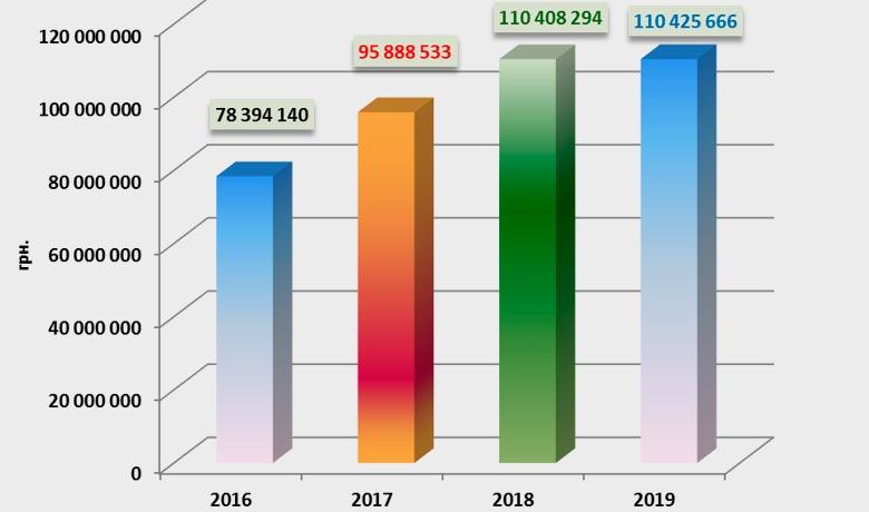 Динамика сумм регламентных выплат по незастрахованным авто, 2016-2019