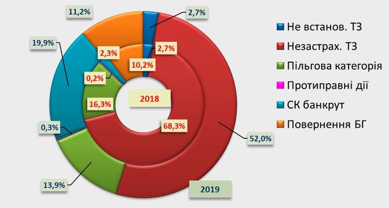 Структура регламентных выплат из фондов МТСБУ, 2018-2019