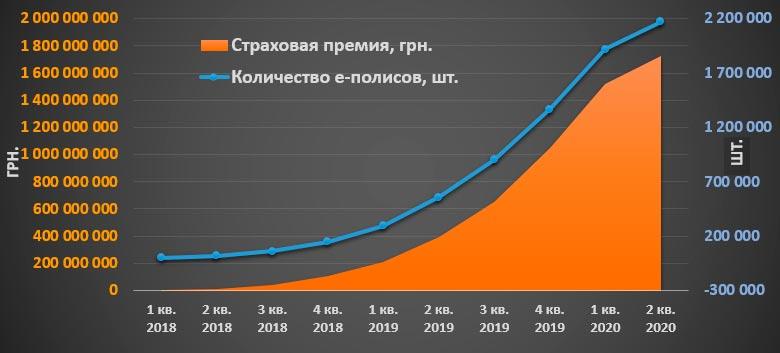 Количество электронных договоров ОСАГО нарастающим итогом